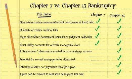 chapter 7 bankruptcy payment priority